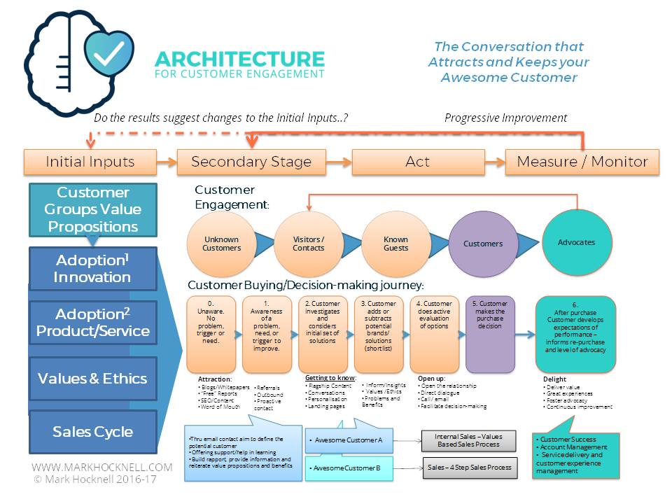 The Architecture for Customer Engagement