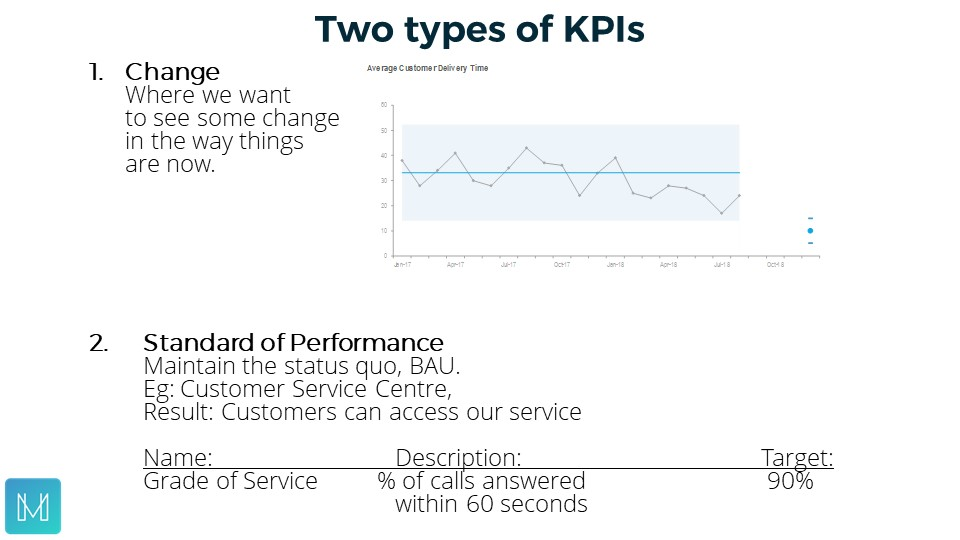 Two types of KPIs